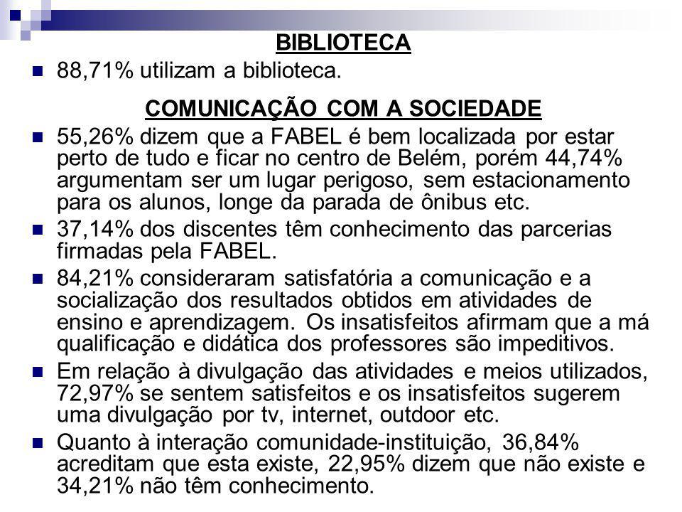BIBLIOTECA 88,71% utilizam a biblioteca. COMUNICAÇÃO COM A SOCIEDADE 55,26% dizem que a FABEL é bem localizada por estar perto de tudo e ficar no cent