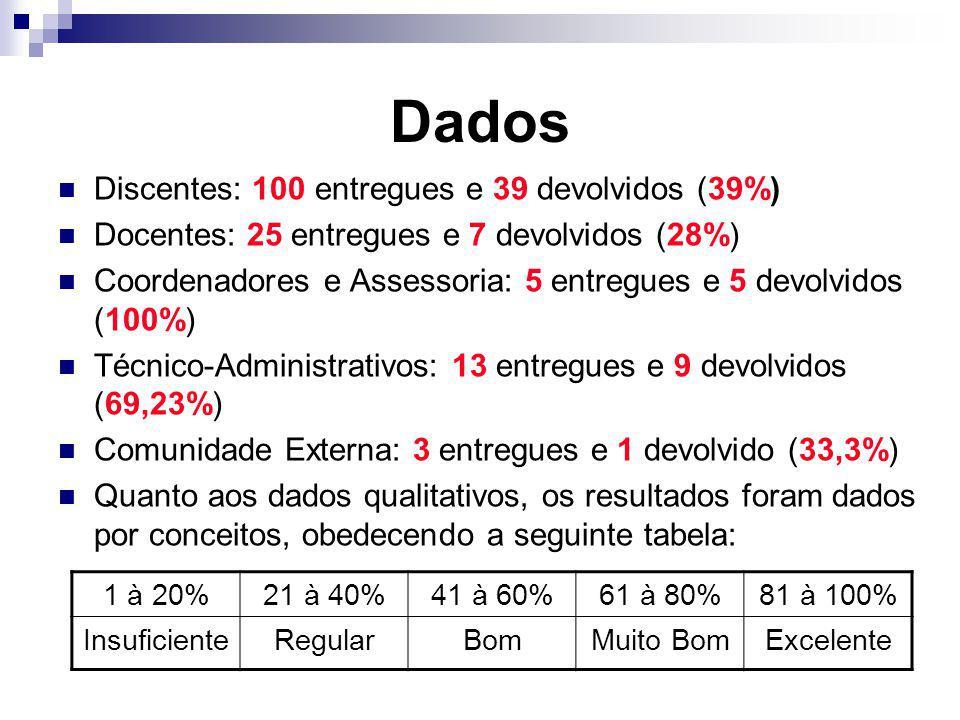 Dados Discentes: 100 entregues e 39 devolvidos (39%) Docentes: 25 entregues e 7 devolvidos (28%) Coordenadores e Assessoria: 5 entregues e 5 devolvido