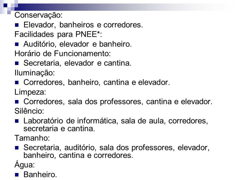 Conservação: Elevador, banheiros e corredores. Facilidades para PNEE*: Auditório, elevador e banheiro. Horário de Funcionamento: Secretaria, elevador