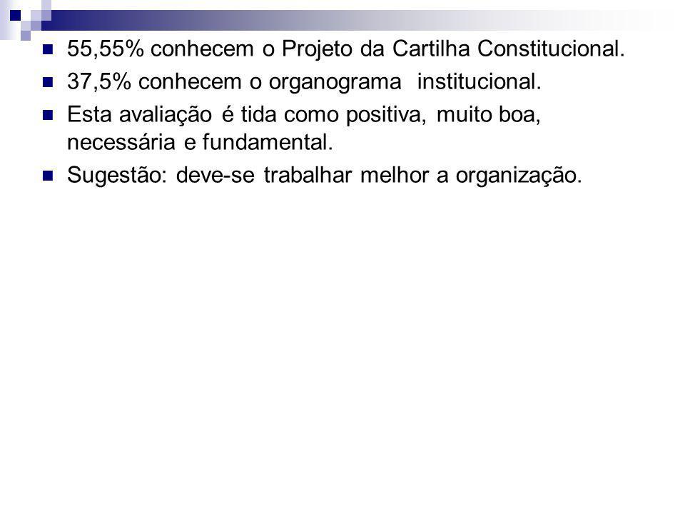 55,55% conhecem o Projeto da Cartilha Constitucional. 37,5% conhecem o organograma institucional. Esta avaliação é tida como positiva, muito boa, nece