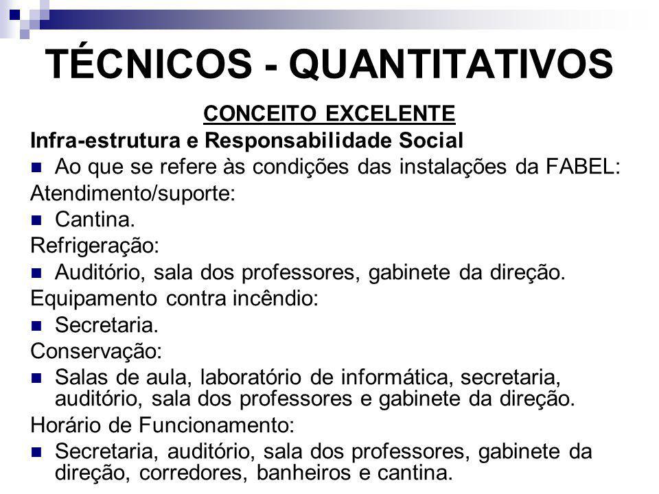 TÉCNICOS - QUANTITATIVOS CONCEITO EXCELENTE Infra-estrutura e Responsabilidade Social Ao que se refere às condições das instalações da FABEL: Atendime