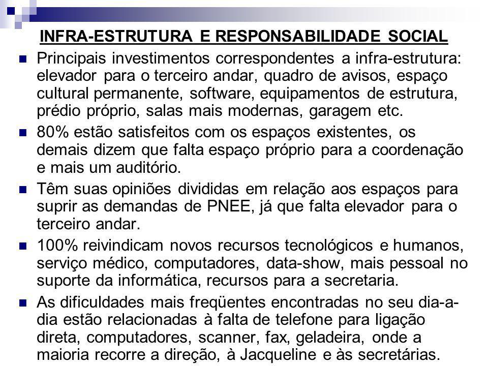 INFRA-ESTRUTURA E RESPONSABILIDADE SOCIAL Principais investimentos correspondentes a infra-estrutura: elevador para o terceiro andar, quadro de avisos