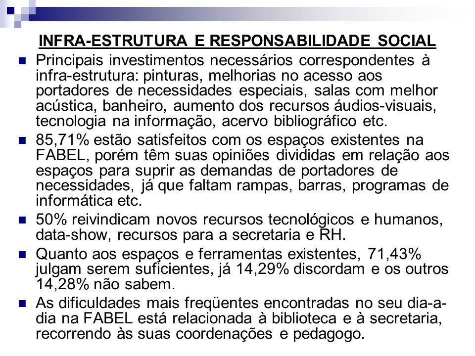 INFRA-ESTRUTURA E RESPONSABILIDADE SOCIAL Principais investimentos necessários correspondentes à infra-estrutura: pinturas, melhorias no acesso aos po