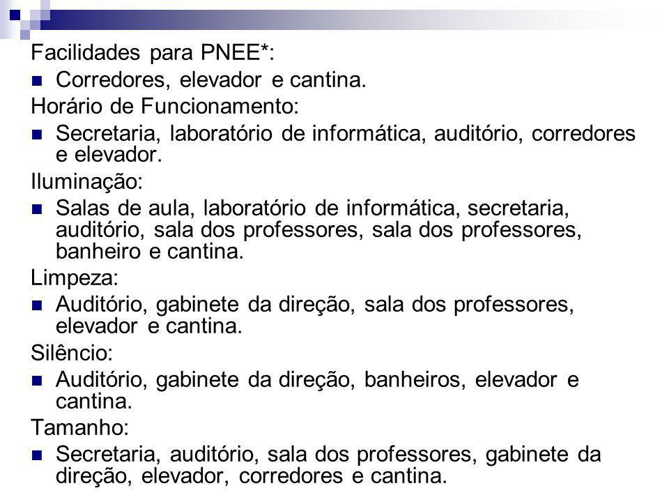 Facilidades para PNEE*: Corredores, elevador e cantina. Horário de Funcionamento: Secretaria, laboratório de informática, auditório, corredores e elev