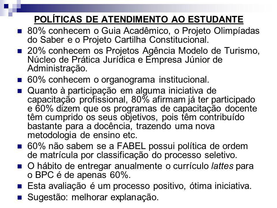 POLÍTICAS DE ATENDIMENTO AO ESTUDANTE 80% conhecem o Guia Acadêmico, o Projeto Olimpíadas do Saber e o Projeto Cartilha Constitucional. 20% conhecem o