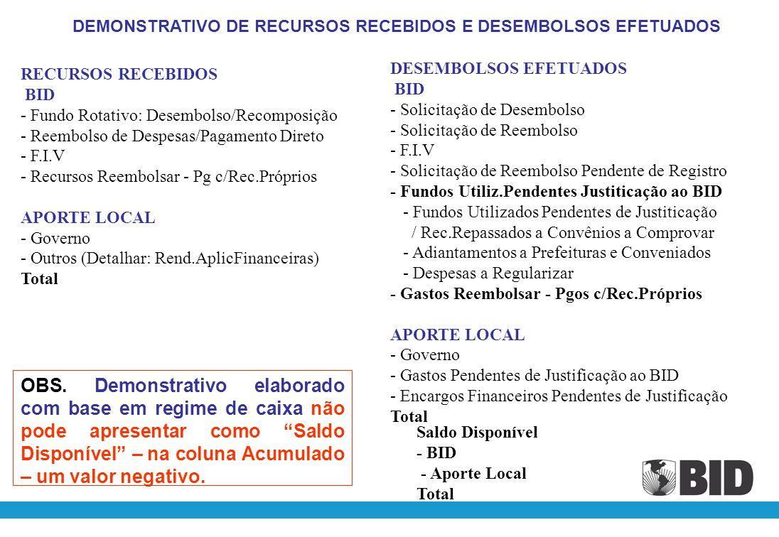 RECURSOS RECEBIDOS BID -Reembolso de Despesas -Adiantamento da STN - FIV APORTE LOCAL - Governo - Adiantamento da STN - Outros (detalhar) Total DESEMBOLSOS EFETUADOS BID - Reembolso de Despesas - Reembolso de Despesas Pendentes - Adiantamento STN – Despesas a Justificar - FIV APORTE LOCAL -Governo - Adiantamento STN – Despesas a Justificar - Gastos Financeiros Total SALDO DISPONÍVEL -STN ACUMULADO NO INÍCIO DO EXERCÍCIO BID LOCAL TOTAL AJUSTE(S) DE EXERC.