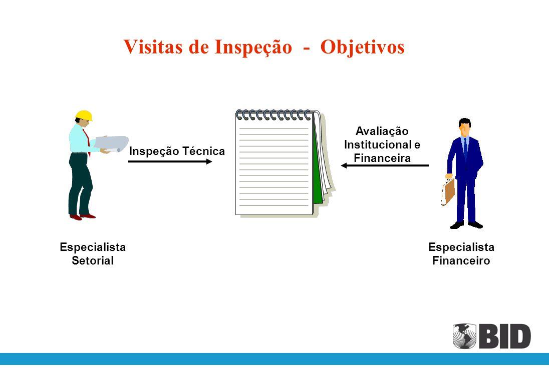 Supervisão Elementos do BID para a supervisão de projetos Políticas e procedimentos para o processamento de desembolsos Visitas de inspeção Demonstraç