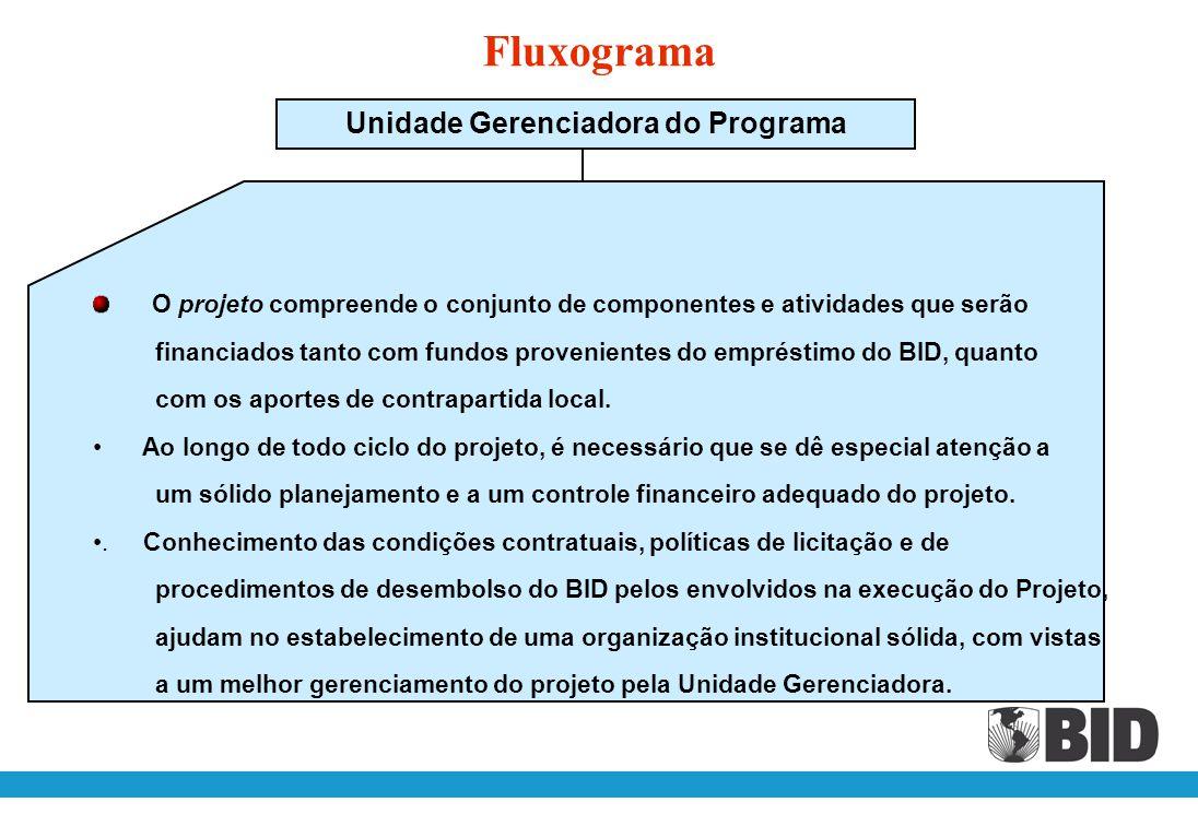 Fluxograma (Nome do Mutuário) Mutuário (UGP) Coordenação