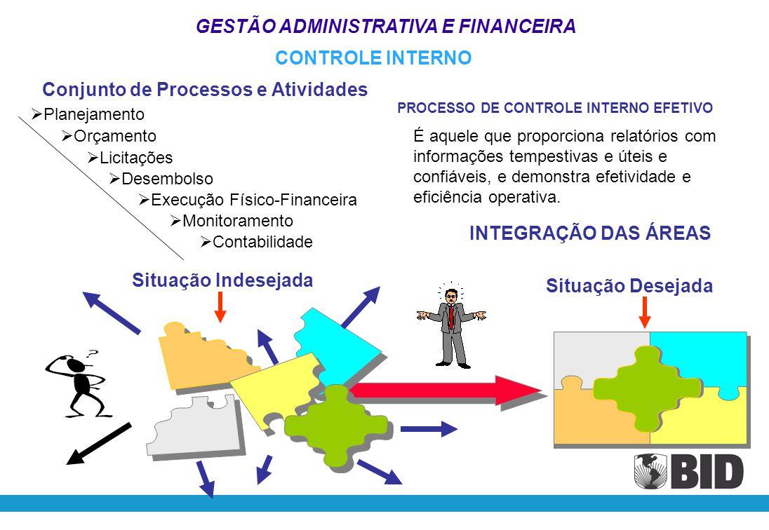 GESTÃO ADMINISTRATIVA E FINANCEIRA Início Fim N S S Regulamento Operacional Regimento Interno - Estabelecimento de Rotinas - Fluxograma - Atribuições