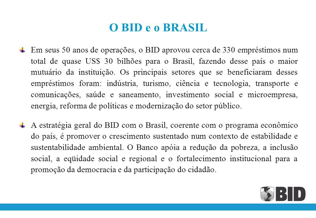 O BID e o BRASIL Em seus 50 anos de operações, o BID aprovou cerca de 330 empréstimos num total de quase US$ 30 bilhões para o Brasil, fazendo desse país o maior mutuário da instituição.