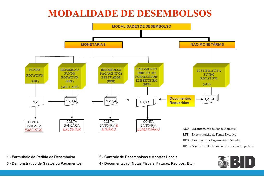 CONDIÇÕES BASICAS PARA A SOLICITAÇÃO DE DESEMBOLSO PRIMEIRA SOLICITAÇÃO: Apresentação de uma solicitação de desembolso, justificada por escrito.