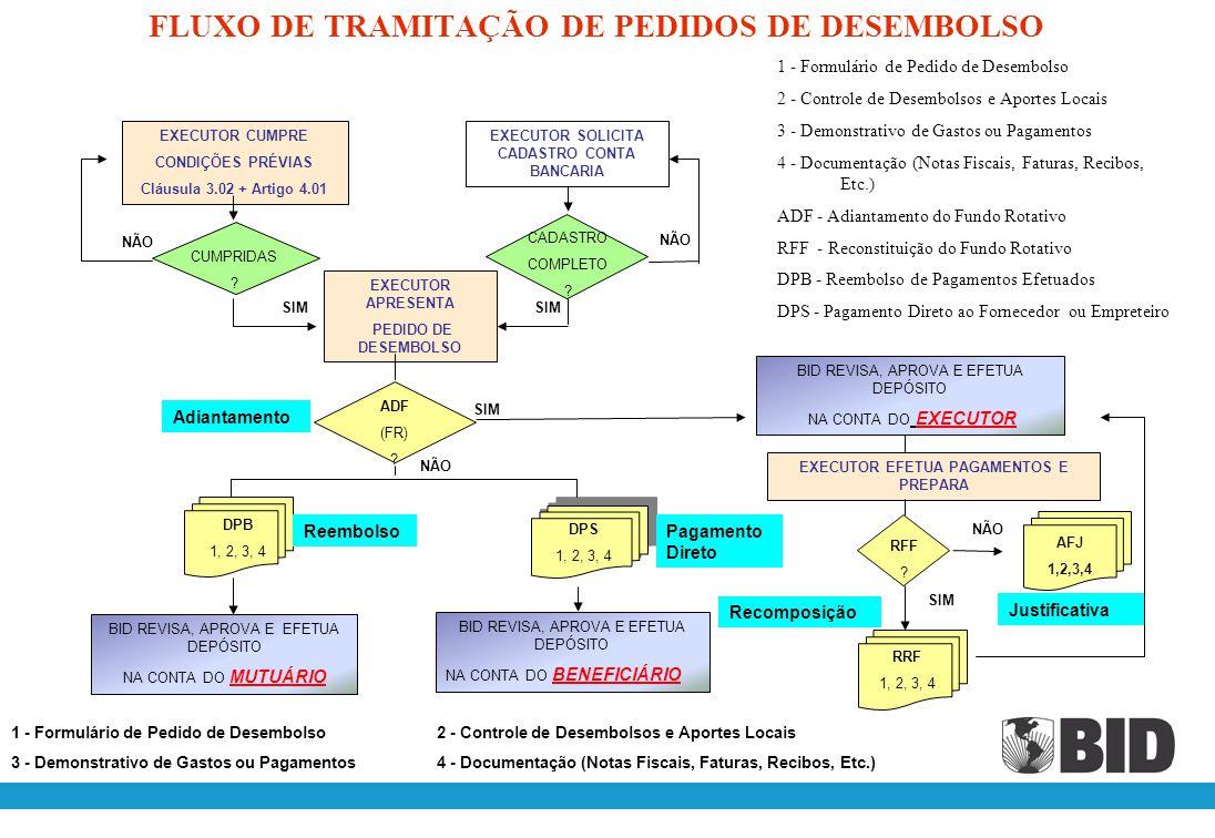 MODALIDADE DE DESEMBOLSOS MODALIDADES DE DESEMBOLSO MONETÁRIASNÃO MONETÁRIAS 1,2 1,2,3,4 CONTA BANCÁRIA EXECUTOR CONTA BANCÁRIAM UTUÁRIO CONTA BANCÁRIA BENEFICIÁRIO 1,2,3,4 CONTA BANCÁRIA EXECUTOR Documentos Requeridos 1 - Formulário de Pedido de Desembolso 2 - Controle de Desembolsos e Aportes Locais 3 - Demonstrativo de Gastos ou Pagamentos 4 - Documentação (Notas Fiscais, Faturas, Recibos, Etc.) FUNDO ROTATIVO (ADF) REPOSIÇÃO FUNDO ROTATIVO (RRF) (AFJ + ADF) REEMBOLSO PAGAMENTOS EFETUADOS (DPB) PAGAMENTO DIRETO AO FORNECEDOR/ EMPRETEIRO (DPS) JUSTIFICATIVA FUNDO ROTATIVO (AFJ) ADF - Adiantamento do Fundo Rotativo RFF - Reconstituição do Fundo Rotativo DPB - Reembolso de Pagamentos Efetuados DPS - Pagamento Direto ao Fornecedor ou Empreteiro