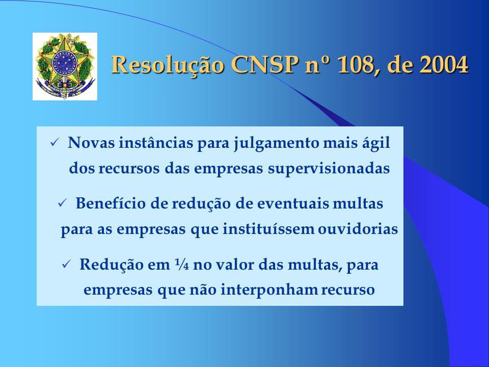 Resolução CNSP nº 108, de 2004 Novas instâncias para julgamento mais ágil dos recursos das empresas supervisionadas Benefício de redução de eventuais
