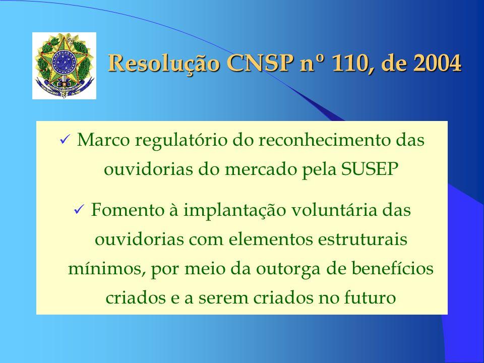Resolução CNSP nº 110, de 2004 Marco regulatório do reconhecimento das ouvidorias do mercado pela SUSEP Fomento à implantação voluntária das ouvidorias com elementos estruturais mínimos, por meio da outorga de benefícios criados e a serem criados no futuro