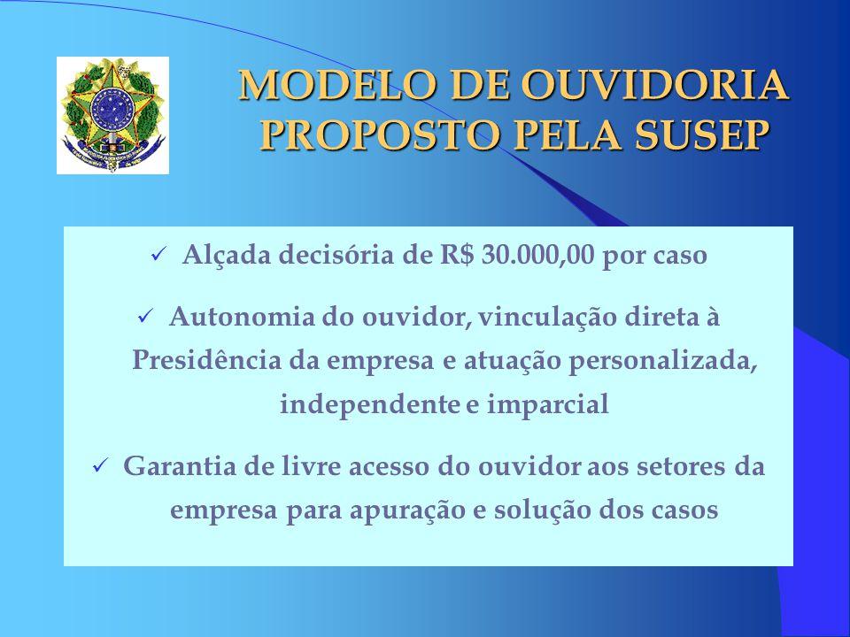 MODELO DE OUVIDORIA PROPOSTO PELA SUSEP Alçada decisória de R$ 30.000,00 por caso Autonomia do ouvidor, vinculação direta à Presidência da empresa e a