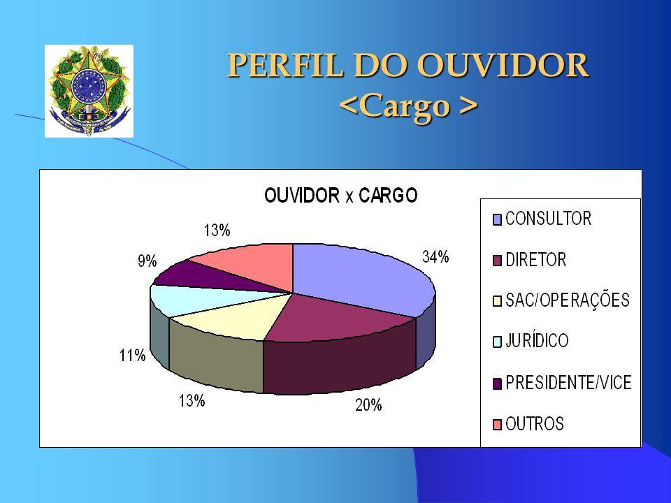 PERFIL DO OUVIDOR PERFIL DO OUVIDOR