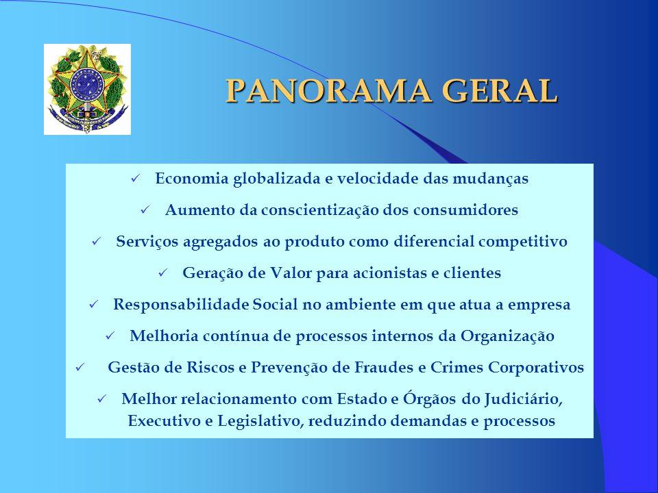 PANORAMA GERAL Economia globalizada e velocidade das mudanças Aumento da conscientização dos consumidores Serviços agregados ao produto como diferenci
