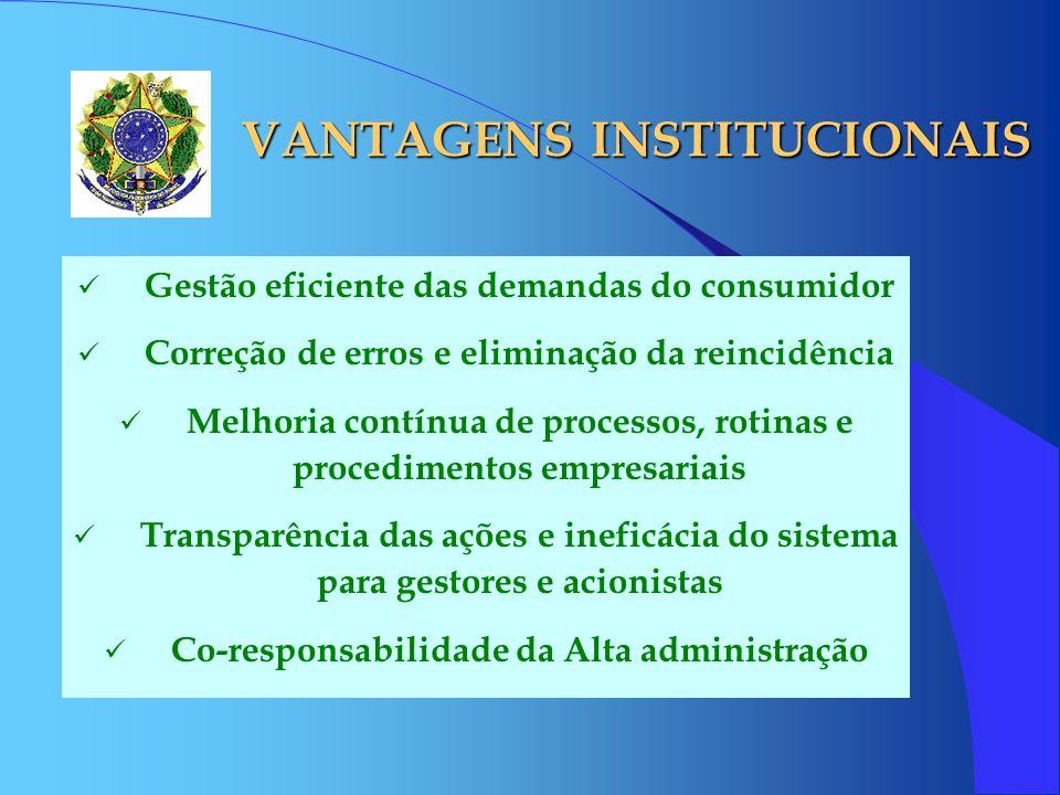 VANTAGENS INSTITUCIONAIS Gestão eficiente das demandas do consumidor Correção de erros e eliminação da reincidência Melhoria contínua de processos, ro