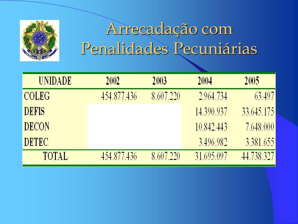 Arrecadação com Penalidades Pecuniárias