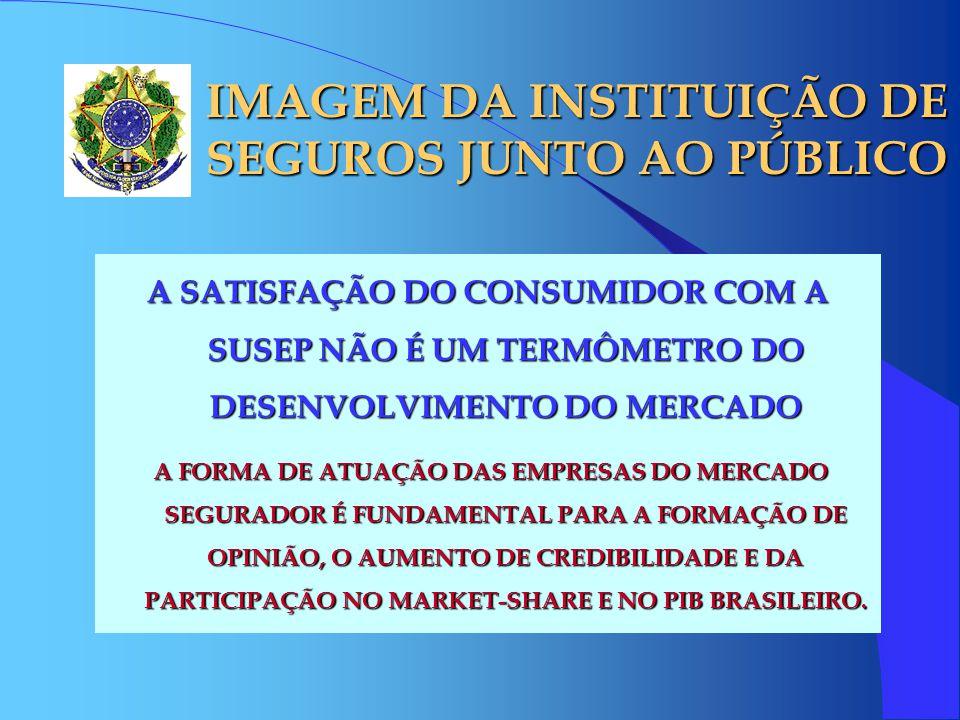 IMAGEM DA INSTITUIÇÃO DE SEGUROS JUNTO AO PÚBLICO A SATISFAÇÃO DO CONSUMIDOR COM A SUSEP NÃO É UM TERMÔMETRO DO DESENVOLVIMENTO DO MERCADO A FORMA DE ATUAÇÃO DAS EMPRESAS DO MERCADO SEGURADOR É FUNDAMENTAL PARA A FORMAÇÃO DE OPINIÃO, O AUMENTO DE CREDIBILIDADE E DA PARTICIPAÇÃO NO MARKET-SHARE E NO PIB BRASILEIRO.
