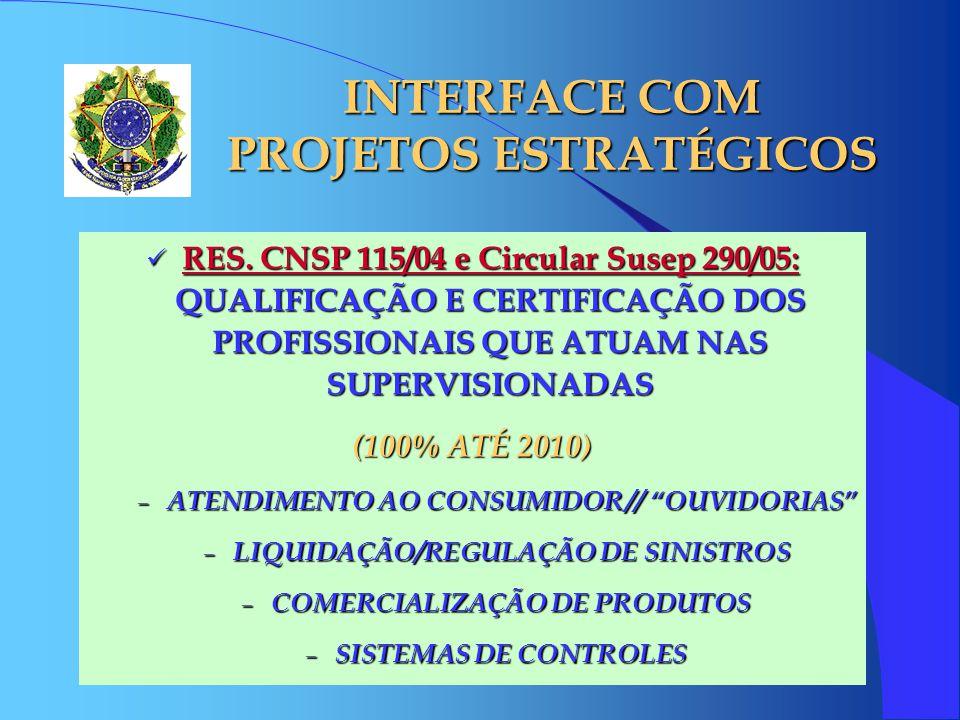 INTERFACE COM PROJETOS ESTRATÉGICOS RES. CNSP 115/04 e Circular Susep 290/05: QUALIFICAÇÃO E CERTIFICAÇÃO DOS PROFISSIONAIS QUE ATUAM NAS SUPERVISIONA