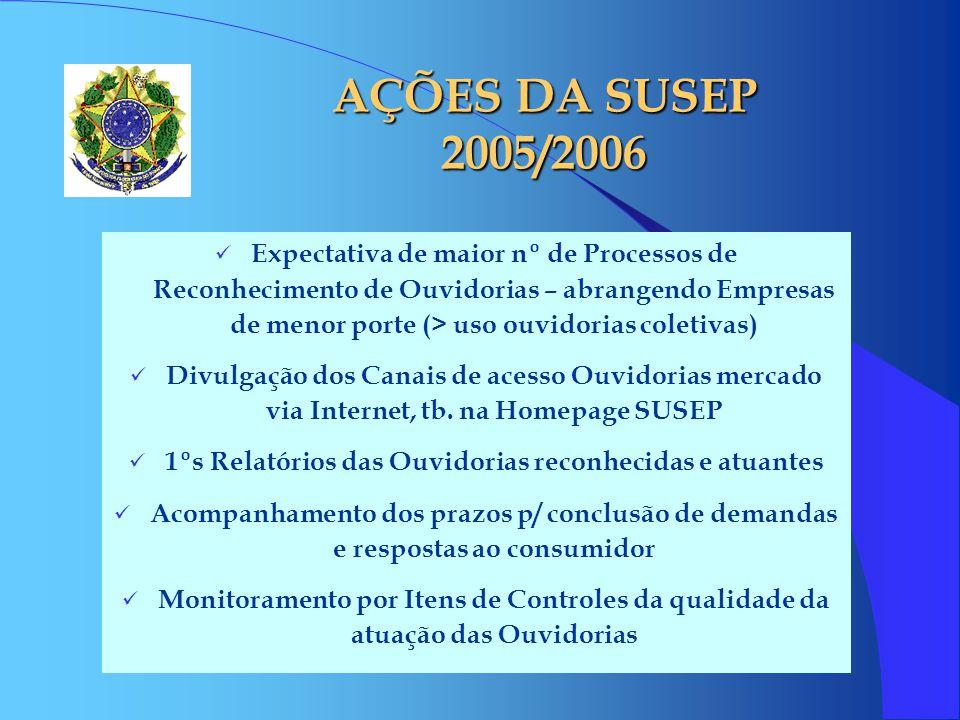 AÇÕES DA SUSEP 2005/2006 Expectativa de maior nº de Processos de Reconhecimento de Ouvidorias – abrangendo Empresas de menor porte (> uso ouvidorias c