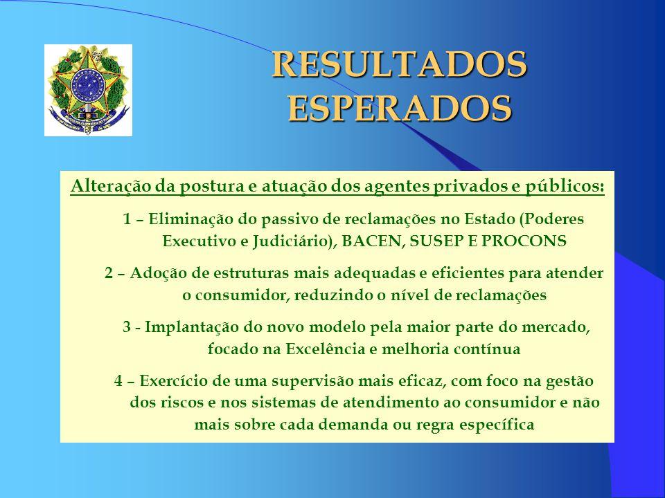 RESULTADOS ESPERADOS Alteração da postura e atuação dos agentes privados e públicos: 1 – Eliminação do passivo de reclamações no Estado (Poderes Execu