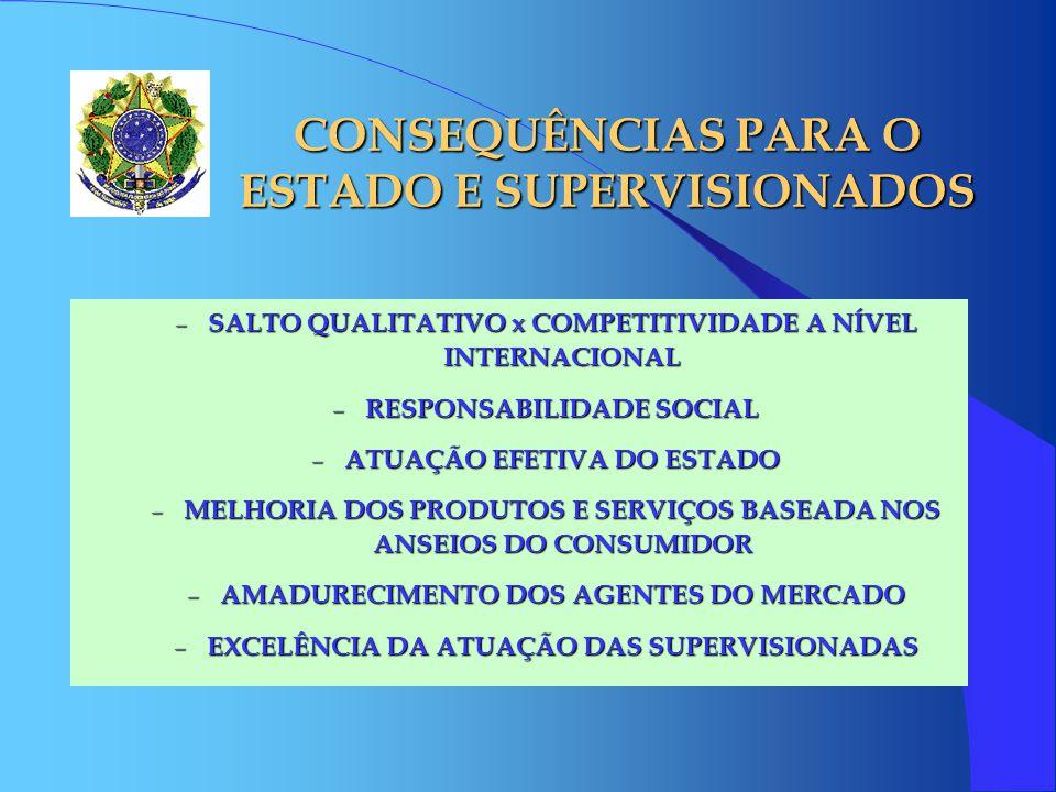 CONSEQUÊNCIAS PARA O ESTADO E SUPERVISIONADOS – SALTO QUALITATIVO x COMPETITIVIDADE A NÍVEL INTERNACIONAL – RESPONSABILIDADE SOCIAL – ATUAÇÃO EFETIVA