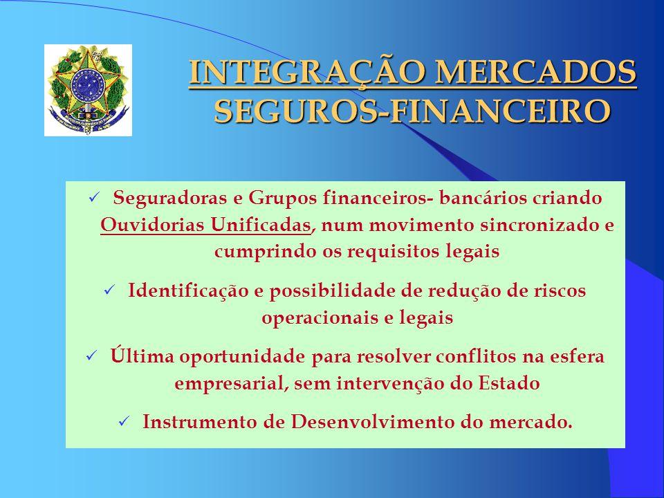 INTEGRAÇÃO MERCADOS SEGUROS-FINANCEIRO Seguradoras e Grupos financeiros- bancários criando Ouvidorias Unificadas, num movimento sincronizado e cumprin