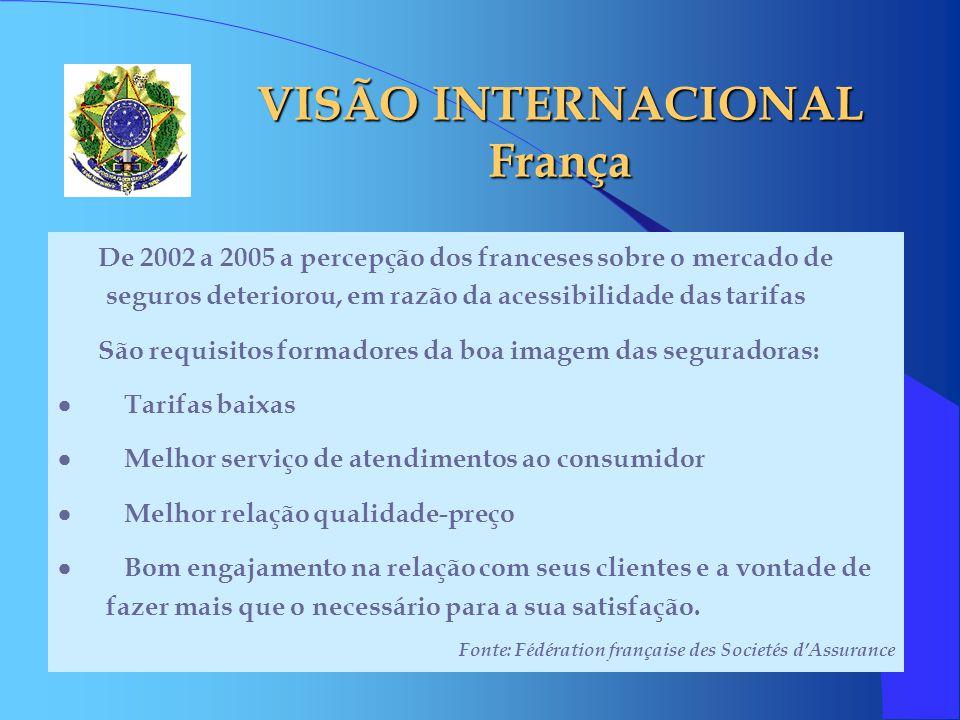 VISÃO INTERNACIONAL França De 2002 a 2005 a percepção dos franceses sobre o mercado de seguros deteriorou, em razão da acessibilidade das tarifas São