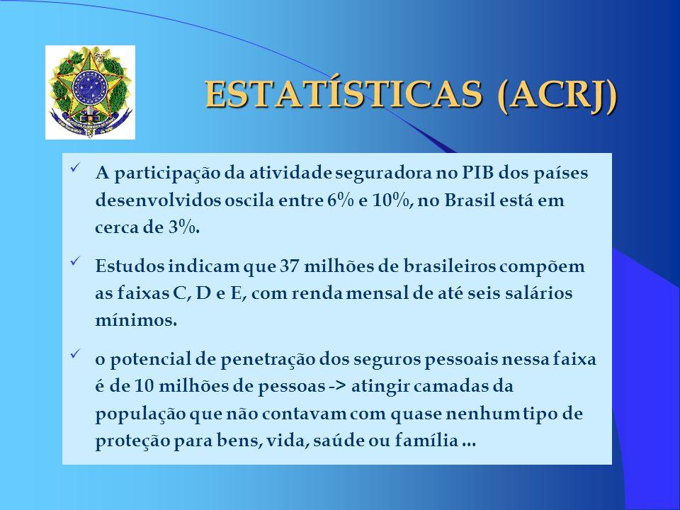 ESTATÍSTICAS (ACRJ) A participação da atividade seguradora no PIB dos países desenvolvidos oscila entre 6% e 10%, no Brasil está em cerca de 3%. Estud