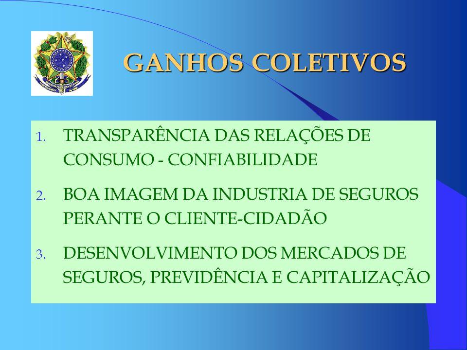 GANHOS COLETIVOS 1. TRANSPARÊNCIA DAS RELAÇÕES DE CONSUMO - CONFIABILIDADE 2. BOA IMAGEM DA INDUSTRIA DE SEGUROS PERANTE O CLIENTE-CIDADÃO 3. DESENVOL