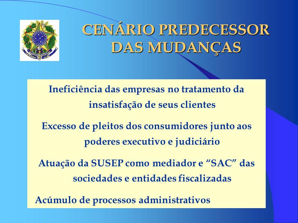 CENÁRIO PREDECESSOR DAS MUDANÇAS Ineficiência das empresas no tratamento da insatisfação de seus clientes Excesso de pleitos dos consumidores junto ao