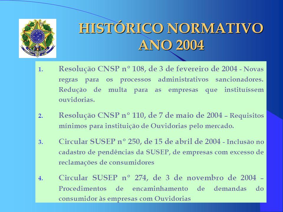 HISTÓRICO NORMATIVO ANO 2004 1. Resolução CNSP nº 108, de 3 de fevereiro de 2004 - Novas regras para os processos administrativos sancionadores. Reduç