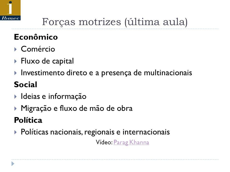 Forças motrizes (última aula) Econômico Comércio Fluxo de capital Investimento direto e a presença de multinacionais Social Ideias e informação Migração e fluxo de mão de obra Política Políticas nacionais, regionais e internacionais Vídeo: Parag KhannaParag Khanna