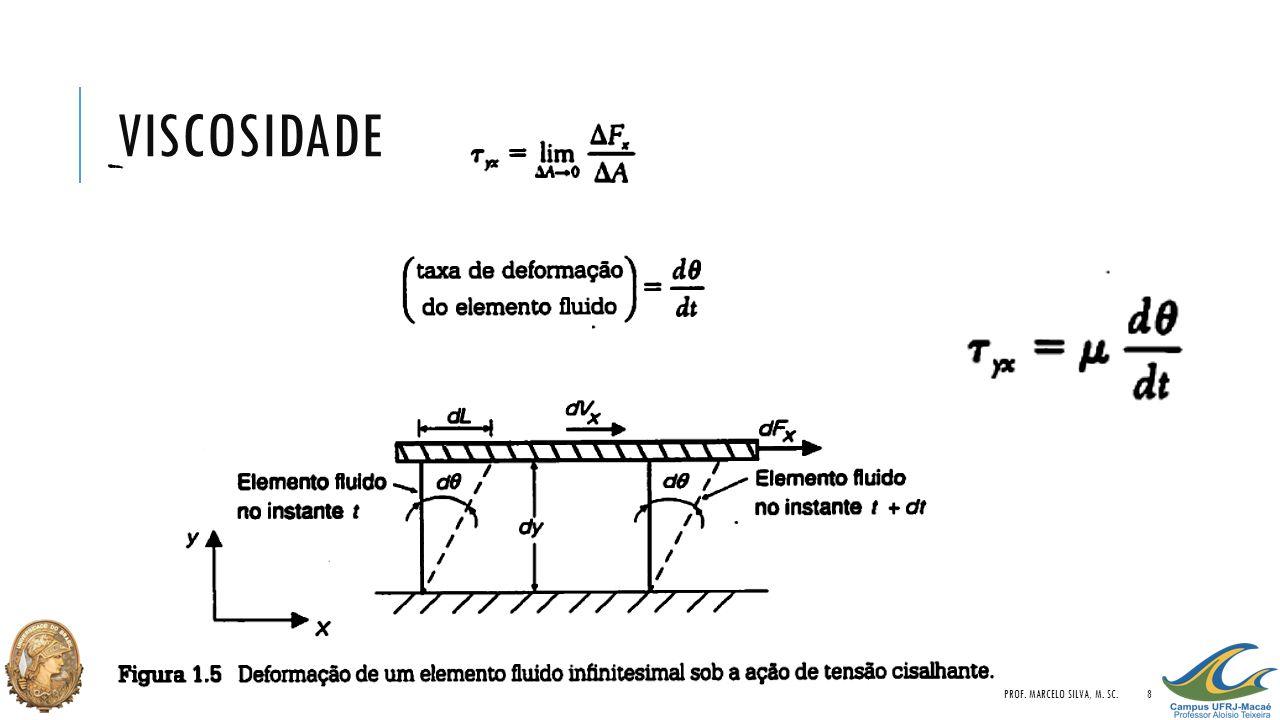 VISCOSIDADE PROF. MARCELO SILVA, M. SC.8