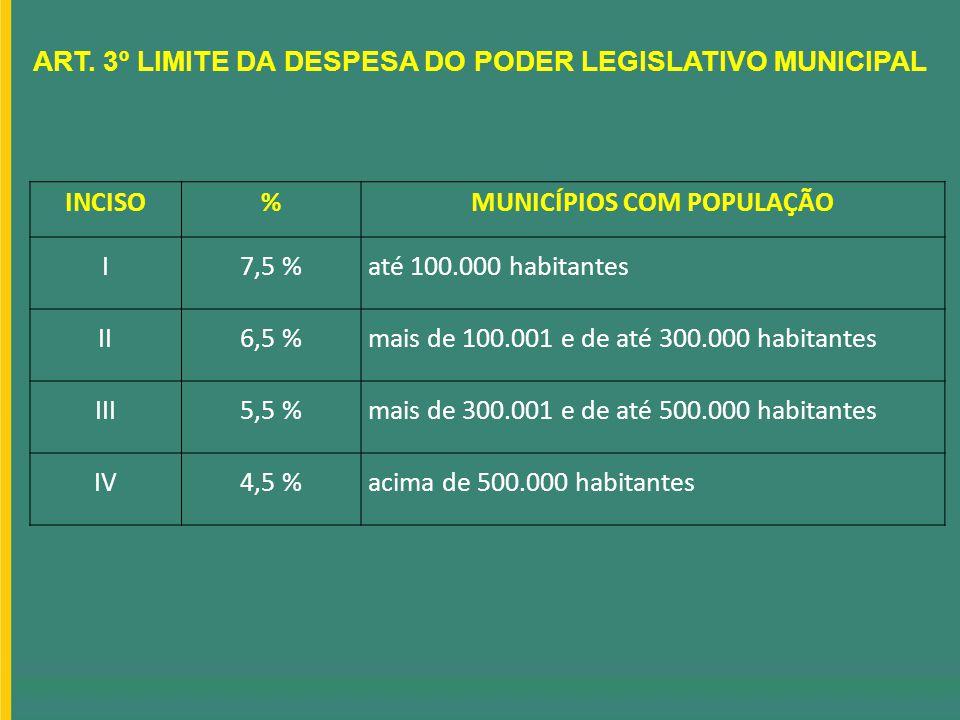ART. 3º LIMITE DA DESPESA DO PODER LEGISLATIVO MUNICIPAL INCISO%MUNICÍPIOS COM POPULAÇÃO I7,5 %até 100.000 habitantes II6,5 %mais de 100.001 e de até
