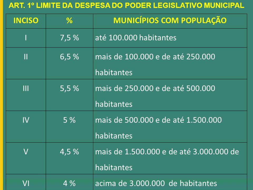 ART. 1º LIMITE DA DESPESA DO PODER LEGISLATIVO MUNICIPAL INCISO%MUNICÍPIOS COM POPULAÇÃO I7,5 %até 100.000 habitantes II6,5 % mais de 100.000 e de até