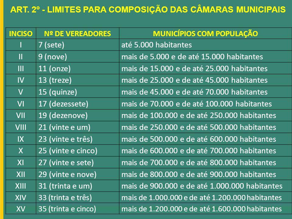 ART. 2º - LIMITES PARA COMPOSIÇÃO DAS CÂMARAS MUNICIPAIS INCISONº DE VEREADORESMUNICÍPIOS COM POPULAÇÃO I7 (sete)até 5.000 habitantes II9 (nove)mais d