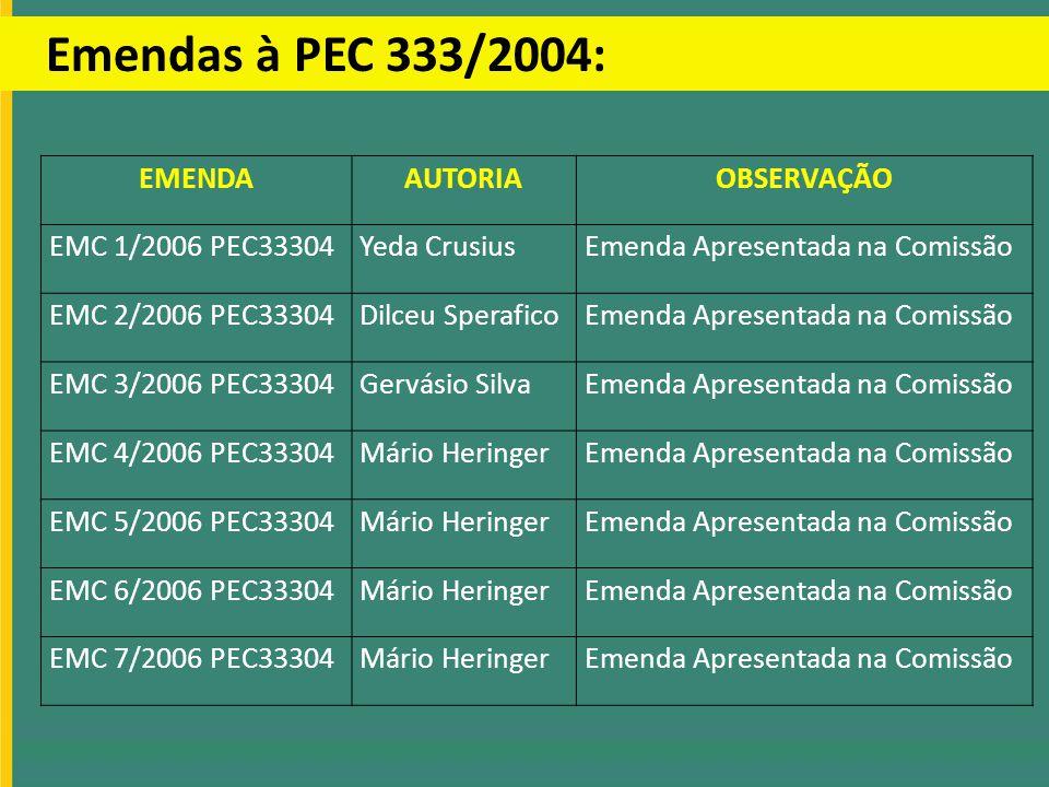 EMENDAAUTORIAOBSERVAÇÃO EMC 1/2006 PEC33304Yeda CrusiusEmenda Apresentada na Comissão EMC 2/2006 PEC33304Dilceu SperaficoEmenda Apresentada na Comissã