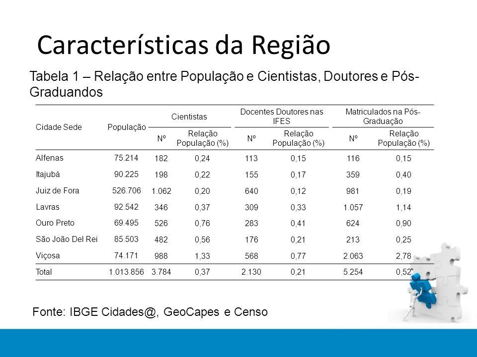Características da Região Tabela 1 – Relação entre População e Cientistas, Doutores e Pós- Graduandos Fonte: IBGE Cidades@, GeoCapes e Censo Cidade SedePopulação Cientistas Docentes Doutores nas IFES Matriculados na Pós- Graduação Nº Relação População (%) Nº Relação População (%) Nº Relação População (%) Alfenas75.2141820,241130,151160,15 Itajubá90.2251980,221550,173590,40 Juiz de Fora526.7061.0620,206400,129810,19 Lavras92.5423460,373090,331.0571,14 Ouro Preto69.4955260,762830,416240,90 São João Del Rei85.5034820,561760,212130,25 Viçosa74.1719881,335680,772.0632,78 Total1.013.8563.7840,372.1300,215.2540,52