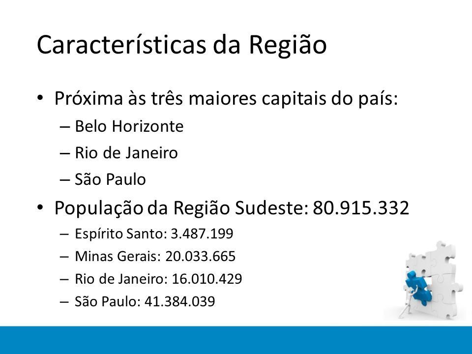 Características da Região Próxima às três maiores capitais do país: – Belo Horizonte – Rio de Janeiro – São Paulo População da Região Sudeste: 80.915.332 – Espírito Santo: 3.487.199 – Minas Gerais: 20.033.665 – Rio de Janeiro: 16.010.429 – São Paulo: 41.384.039