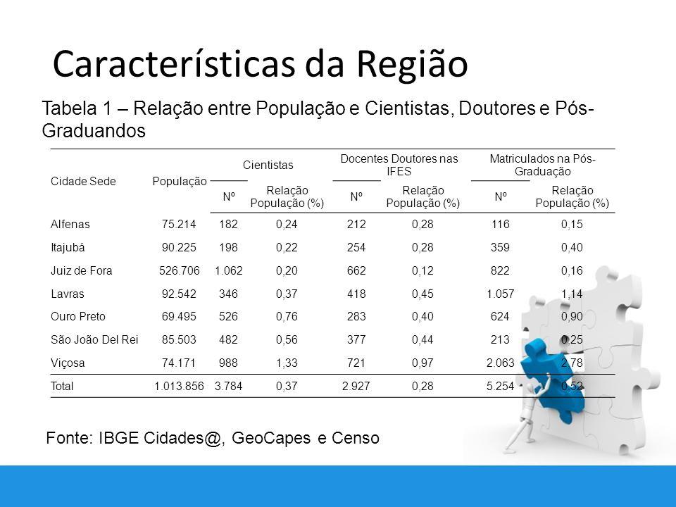 Características da Região Tabela 1 – Relação entre População e Cientistas, Doutores e Pós- Graduandos Fonte: IBGE Cidades@, GeoCapes e Censo Cidade SedePopulação Cientistas Docentes Doutores nas IFES Matriculados na Pós- Graduação Nº Relação População (%) Nº Relação População (%) Nº Relação População (%) Alfenas75.2141820,242120,281160,15 Itajubá90.2251980,222540,283590,40 Juiz de Fora526.7061.0620,206620,128220,16 Lavras92.5423460,374180,451.0571,14 Ouro Preto69.4955260,762830,406240,90 São João Del Rei85.5034820,563770,442130,25 Viçosa74.1719881,337210,972.0632,78 Total1.013.8563.7840,372.9270,285.2540,52