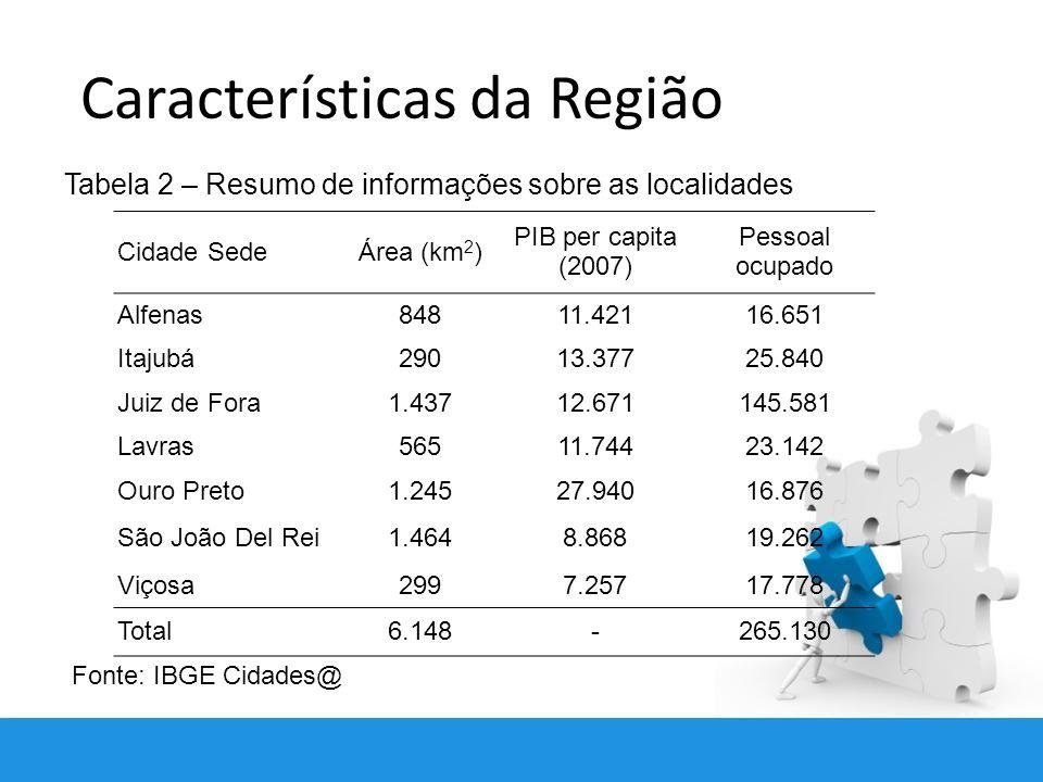 Características da Região Tabela 2 – Resumo de informações sobre as localidades Cidade SedeÁrea (km 2 ) PIB per capita (2007) Pessoal ocupado Alfenas84811.42116.651 Itajubá29013.37725.840 Juiz de Fora1.43712.671145.581 Lavras56511.74423.142 Ouro Preto1.24527.94016.876 São João Del Rei1.4648.86819.262 Viçosa2997.25717.778 Total6.148-265.130 Fonte: IBGE Cidades@