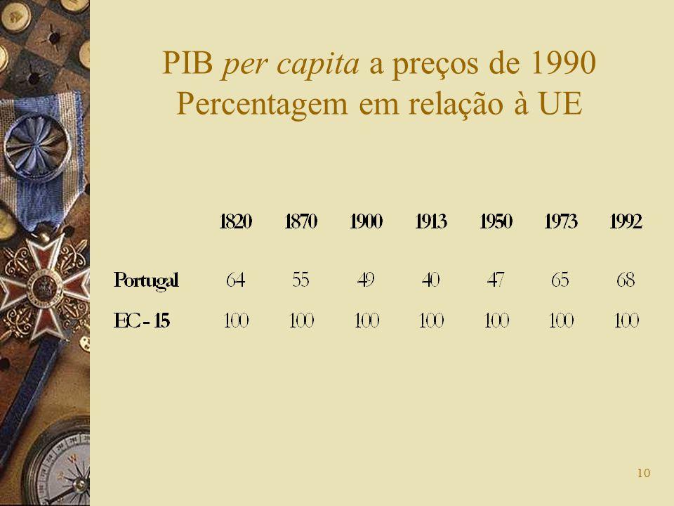 10 PIB per capita a preços de 1990 Percentagem em relação à UE