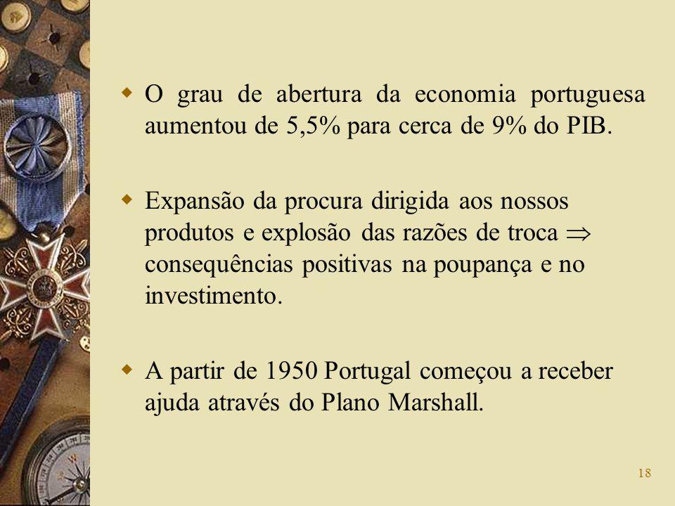 18 O grau de abertura da economia portuguesa aumentou de 5,5% para cerca de 9% do PIB. Expansão da procura dirigida aos nossos produtos e explosão das