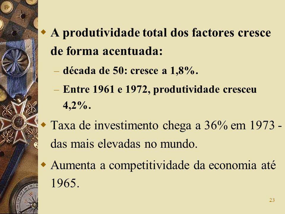 23 A produtividade total dos factores cresce de forma acentuada: – década de 50: cresce a 1,8%. – Entre 1961 e 1972, produtividade cresceu 4,2%. Taxa