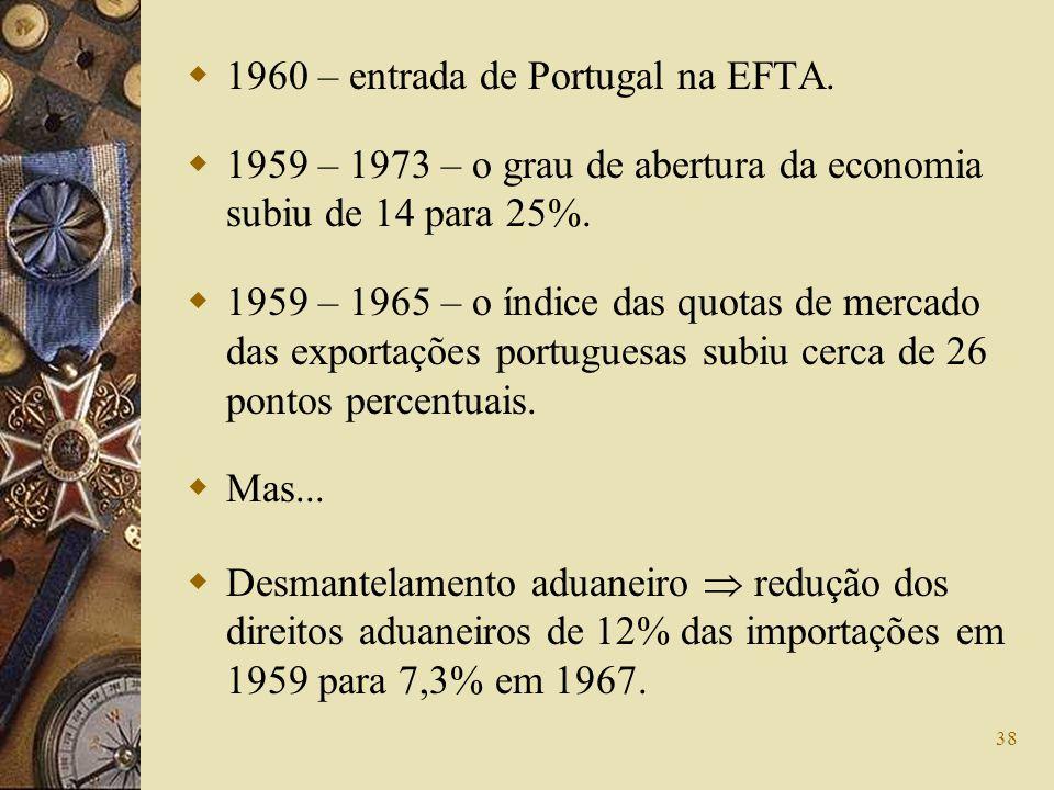 38 1960 – entrada de Portugal na EFTA. 1959 – 1973 – o grau de abertura da economia subiu de 14 para 25%. 1959 – 1965 – o índice das quotas de mercado