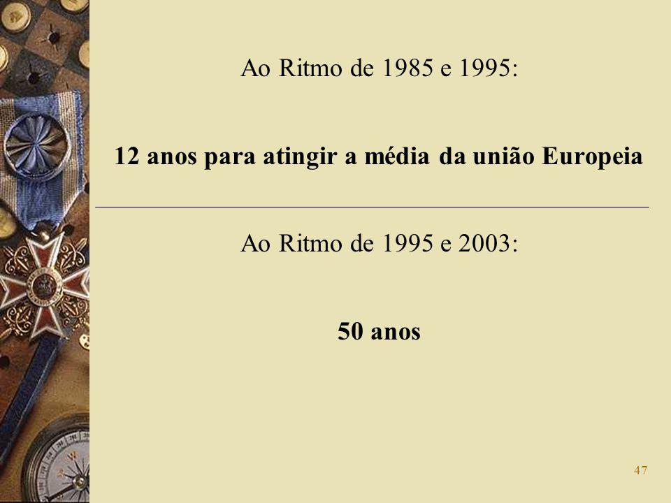 47 Ao Ritmo de 1985 e 1995: 12 anos para atingir a média da união Europeia Ao Ritmo de 1995 e 2003: 50 anos