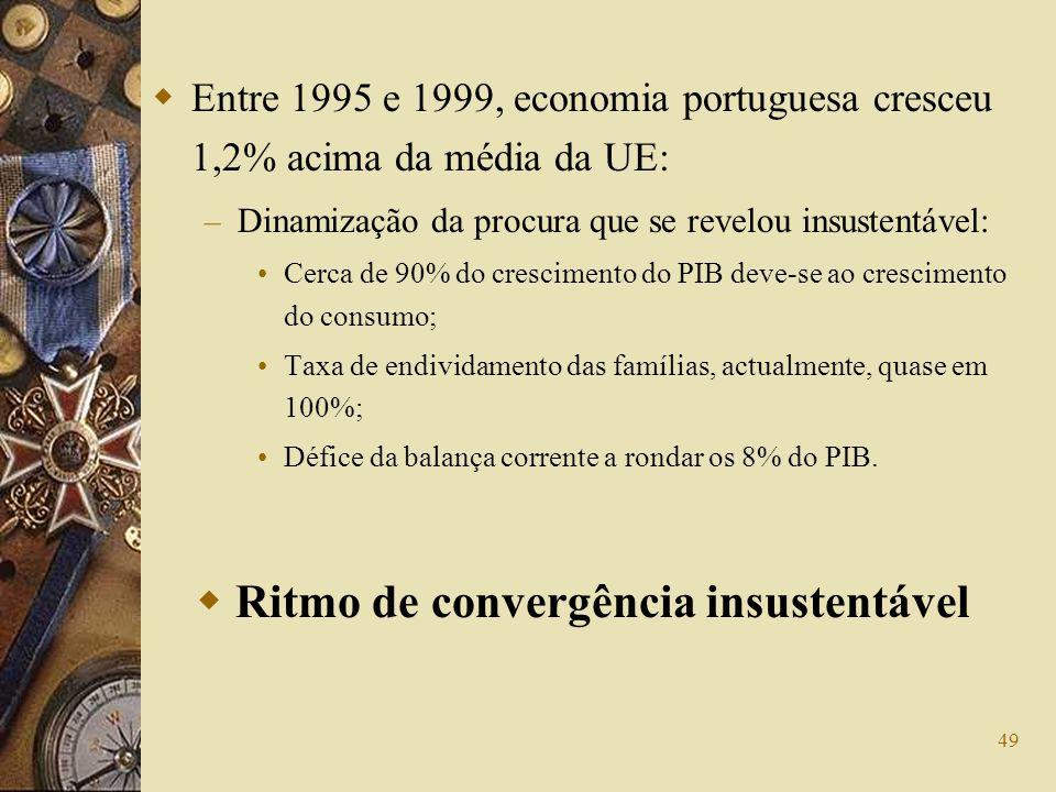 49 Entre 1995 e 1999, economia portuguesa cresceu 1,2% acima da média da UE: – Dinamização da procura que se revelou insustentável: Cerca de 90% do cr